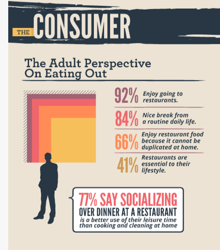Restaurant Marketing Infographic